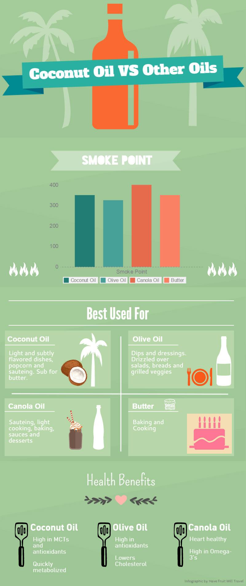 Coconut-Oil-infographic