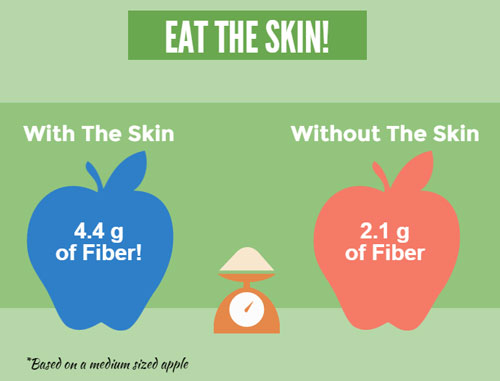 fiber-in-apple-skin
